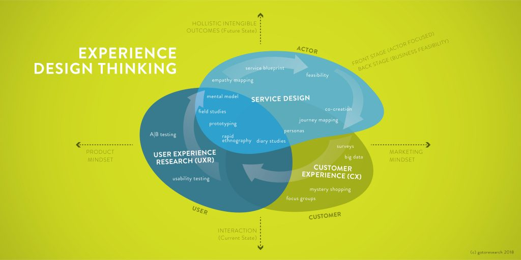 X Marks The Spot In Experience Design Thinking Gotoresearch
